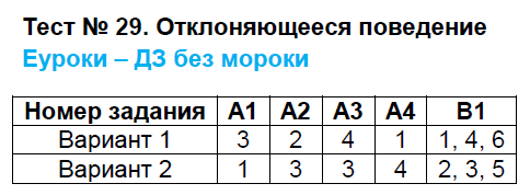 ГДЗ по обществознанию 8 класс контрольно-измерительные материалы Поздеев. Задание: Тест 29. Отклоняющееся поведение