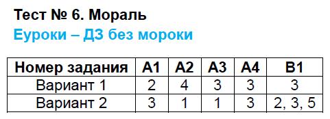 ГДЗ по обществознанию 8 класс контрольно-измерительные материалы Поздеев. Задание: Тест 6. Мораль