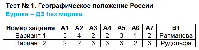 ГДЗ по географии 8 класс контрольно-измерительные материалы Жижина. Задание: Тест 1. Географическое положение России