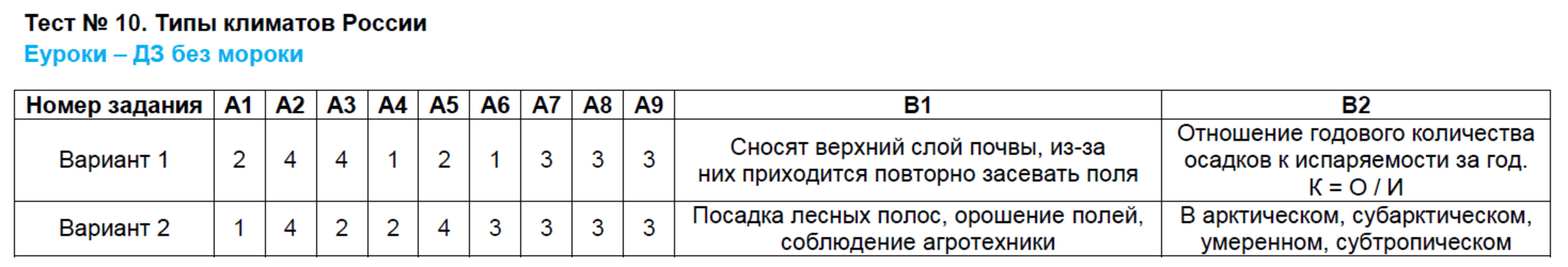 ГДЗ по географии 8 класс контрольно-измерительные материалы Жижина. Задание: Тест 10. Типы климатов России