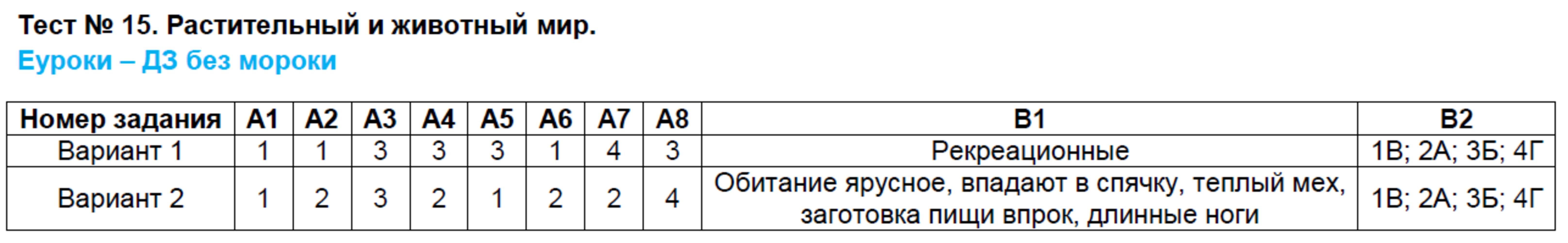 ГДЗ по географии 8 класс контрольно-измерительные материалы Жижина. Задание: Тест 15. Растительный и животный мир