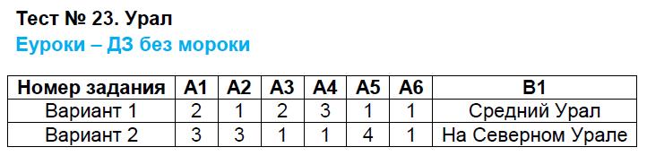 ГДЗ по географии 8 класс контрольно-измерительные материалы Жижина. Задание: Тест 23. Урал