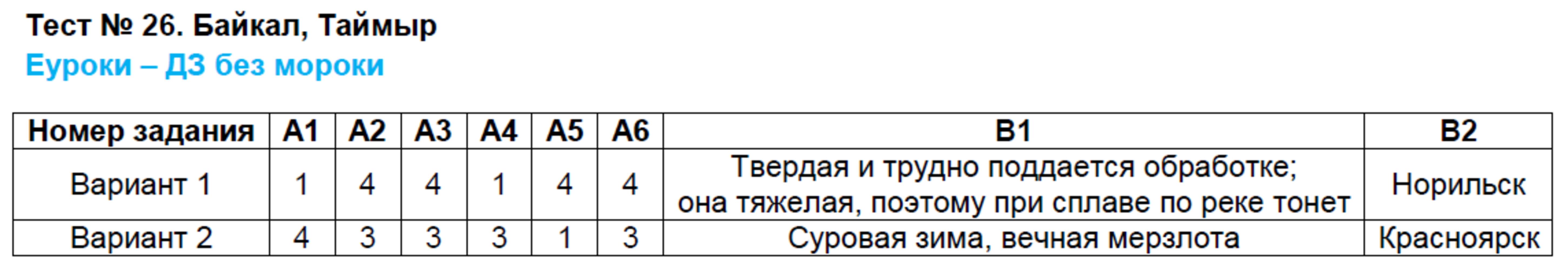 ГДЗ по географии 8 класс контрольно-измерительные материалы Жижина. Задание: Тест 26. Байкал, Таймыр