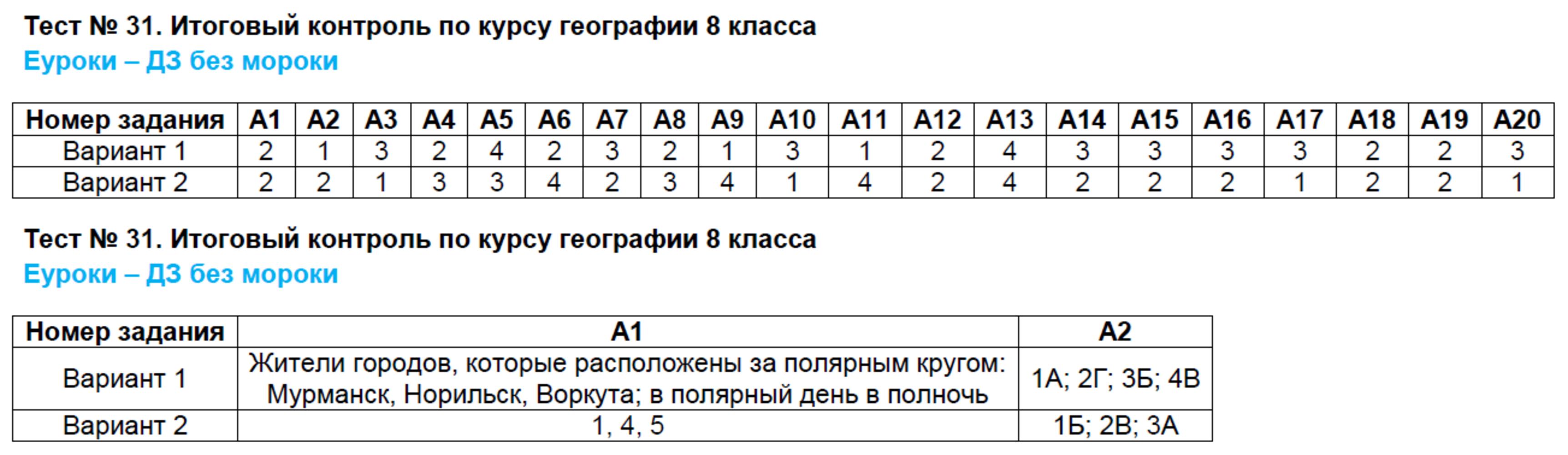 ГДЗ по географии 8 класс контрольно-измерительные материалы Жижина. Задание: Тест 31. Итоговый контроль по курсу географии 8 класса
