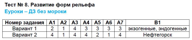 ГДЗ по географии 8 класс контрольно-измерительные материалы Жижина. Задание: Тест 8. Развитие форм рельефа