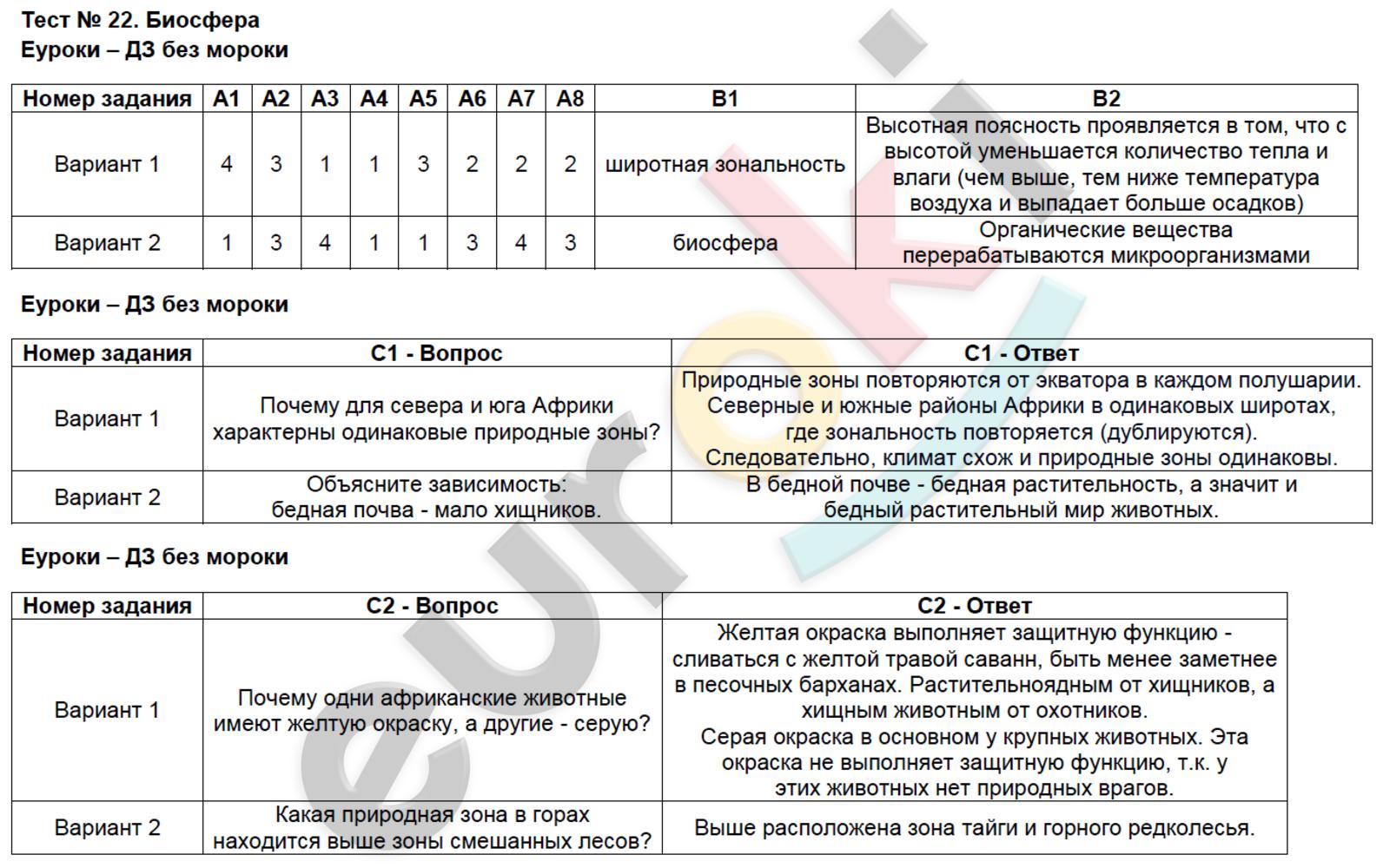 ГДЗ по географии 6 класс контрольно-измерительные материалы Жижина. Задание: Тест 22. Биосфера