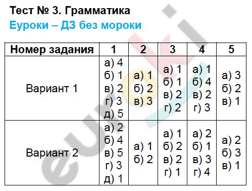 ГДЗ по русскому языку 5 класс тематические тесты Каськова. Задание: Тест 3. Грамматика