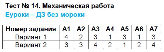 ГДЗ по физике 7 класс контрольно-измерительные материалы Бобошина. Задание: Тест 14. Механическая работа
