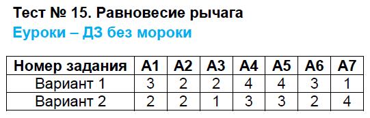 ГДЗ по физике 7 класс контрольно-измерительные материалы Бобошина. Задание: Тест 15. Равновесие рычага