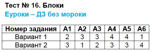 ГДЗ по физике 7 класс контрольно-измерительные материалы Бобошина. Задание: Тест 16. Блоки