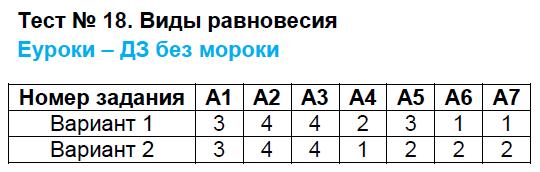 ГДЗ по физике 7 класс контрольно-измерительные материалы Бобошина. Задание: Тест 18. Виды равновесия