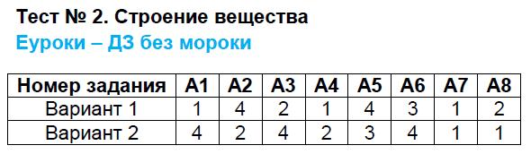 ГДЗ по физике 7 класс контрольно-измерительные материалы Бобошина. Задание: Тест 2. Строение вещества