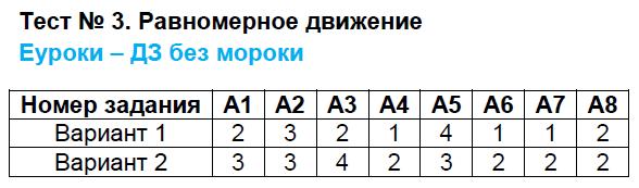 ГДЗ по физике 7 класс контрольно-измерительные материалы Бобошина. Задание: Тест 3. Равномерное движение