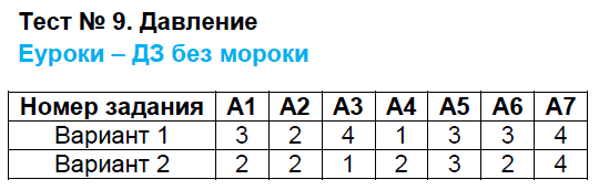 ГДЗ по физике 7 класс контрольно-измерительные материалы Бобошина. Задание: Тест 9. Давление