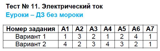 ГДЗ по физике 8 класс контрольно-измерительные материалы Бобошина. Задание: Тест 11. Электрический ток