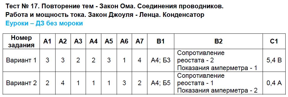 ГДЗ по физике 8 класс контрольно-измерительные материалы Бобошина. Задание: Тест 17. Повторение тем - Закон Ома. Соединения проводников и др.