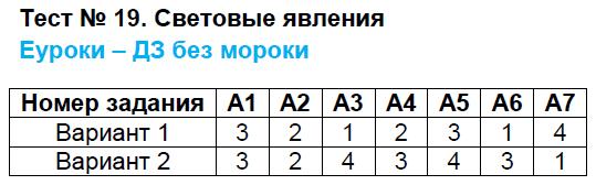 ГДЗ по физике 8 класс контрольно-измерительные материалы Бобошина. Задание: Тест 19. Световые явления