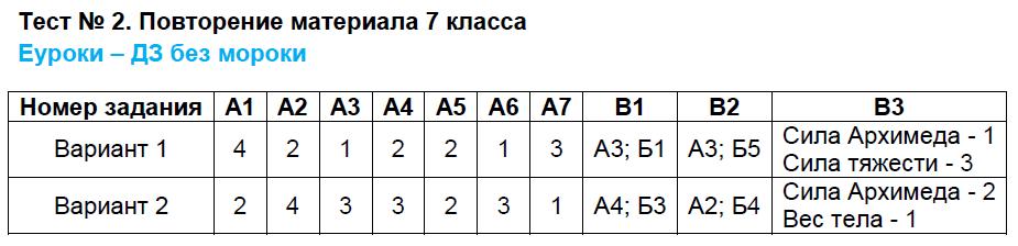 ГДЗ по физике 8 класс контрольно-измерительные материалы Бобошина. Задание: Тест 2. Повторение материала 7 класса