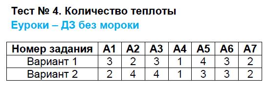 ГДЗ по физике 8 класс контрольно-измерительные материалы Бобошина. Задание: Тест 4. Количество теплоты