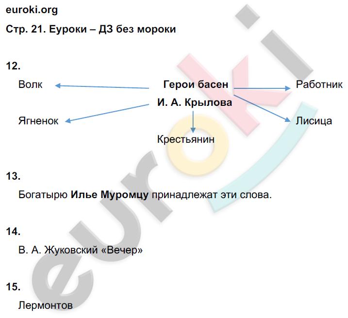 ГДЗ по литературе 4 класс тетрадь для контрольных работ Ефросинина Часть 1, 2. Задание: стр. 21