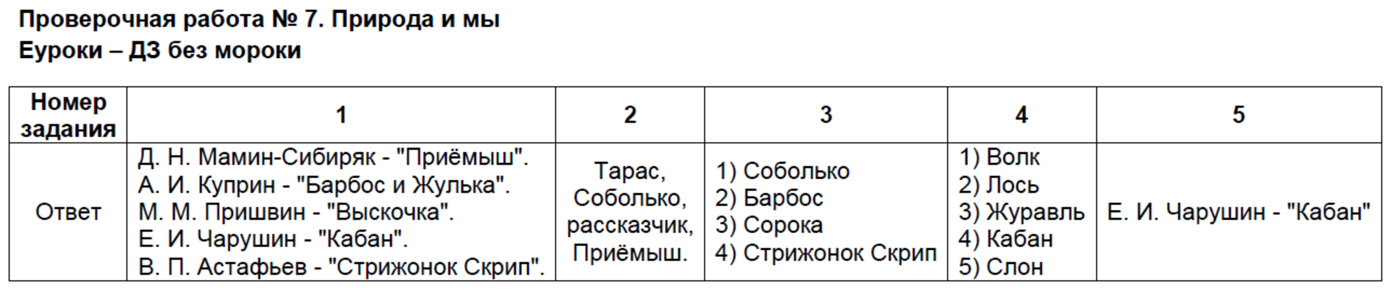 ГДЗ по литературному чтению 4 класс контрольно-измерительные материалы Шубина Проверочные работы. Задание: Проверочная работа №7. Природа и мы