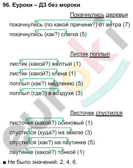 ГДЗ по русскому языку 4 класс Соловейчик, Кузьменко Часть 1, 2 Часть 1. Задание: 96