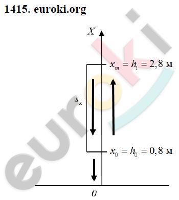 ГДЗ по физике 9 класс Перышкин (сборник задач). Задание: 1415