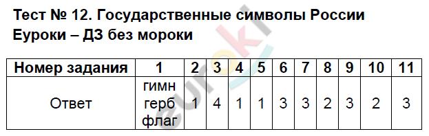 ГДЗ по обществознанию 5 класс тесты Лебедева. Задание: Тест 12. Государственные символы России