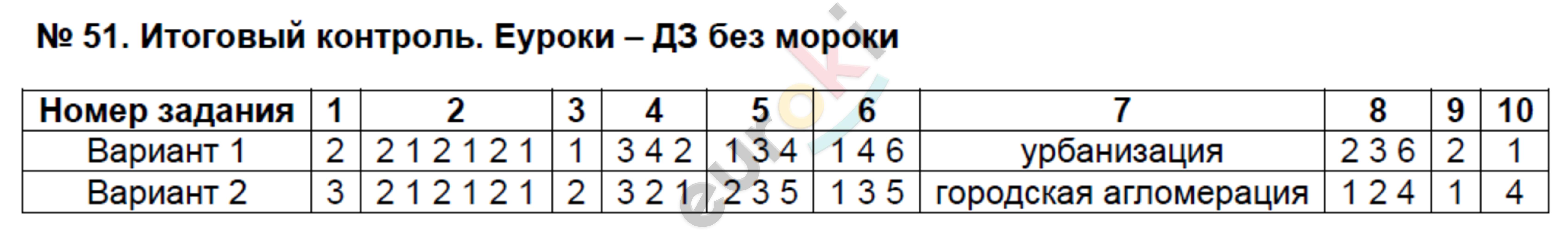 ГДЗ по географии 8 класс тесты Пятунин Итоговый контроль. Задание: №51. Итоговый контроль