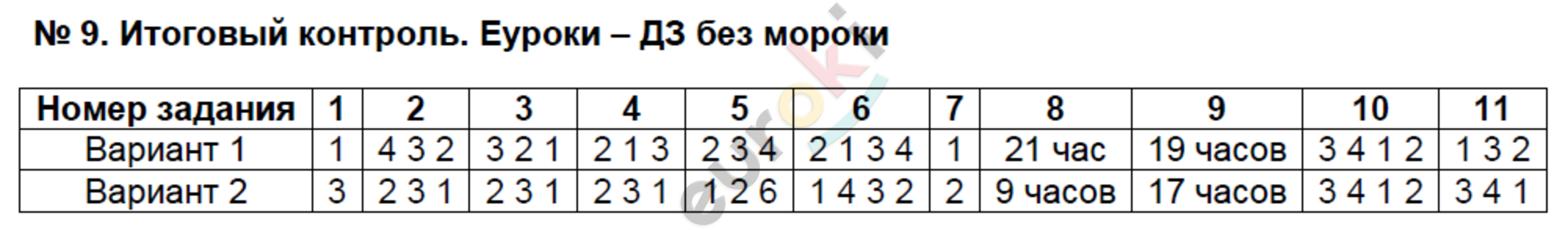 ГДЗ по географии 8 класс тесты Пятунин Итоговый контроль. Задание: №9. Итоговый контроль