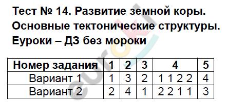 ГДЗ по географии 8 класс тесты Пятунин Тесты. Задание: Тест 14