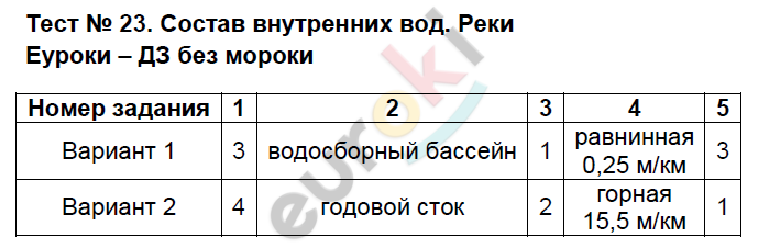 ГДЗ по географии 8 класс тесты Пятунин Тесты. Задание: Тест 23