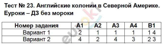 ГДЗ по истории 7 класс контрольно-измерительные материалы Волкова. Задание: Тест 23