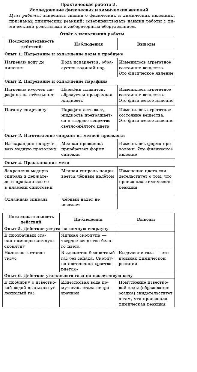 ГДЗ по химии 7 класс Г. Лашевская (для русских школ) § 16. Химические уравнения. Задание: Практическая работа 2
